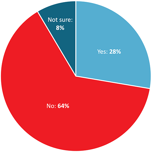 Yes: 28%; No: 64%; Not sure: 8%
