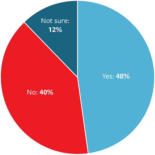 Yes: 48%; No: 40%; Not sure: 12%