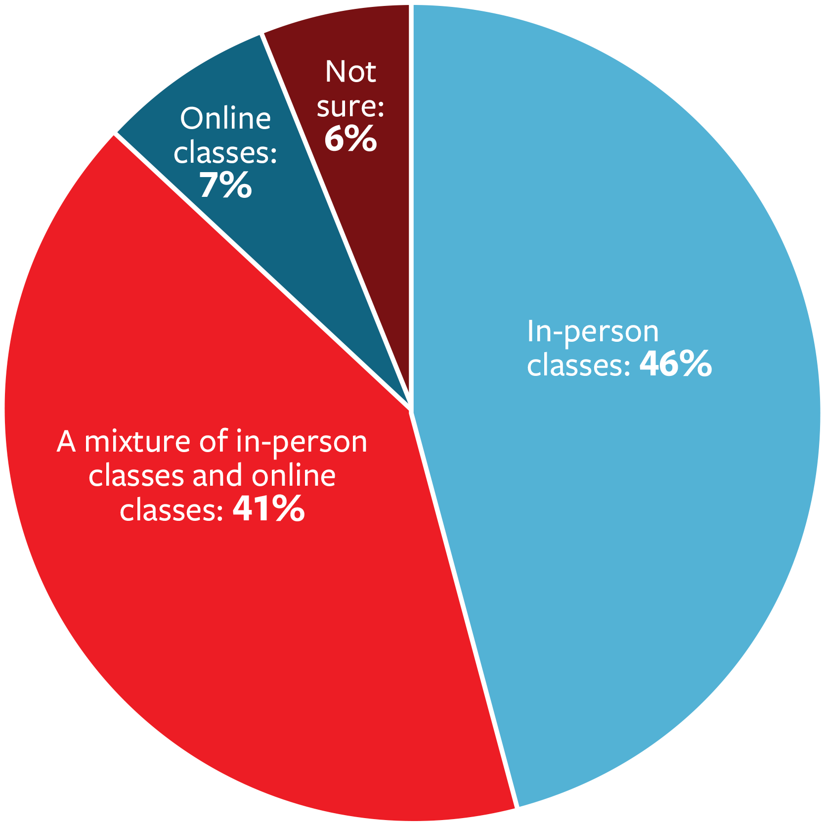 In-person classes: 46%; A mix of in-person and online classes: 41%; Online classes: 7%; Not sure: 6%