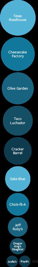 Texas Roadhouse, Cheesecake Factory, Olive Garden, Taco Luchador, Cracker Barrel, Sake Blue, Chick-fil-A, Jeff Ruby's, Dragon King's Daughter, Joella's & Royals (tie)